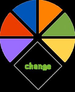 verandervermogen