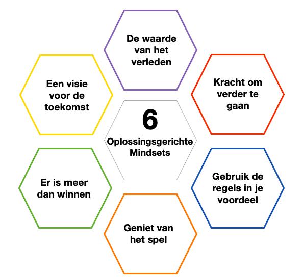 6 Oplossingsgerichte mindsets